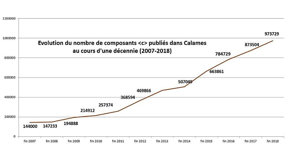 Evolution des c publiés 2007-2018