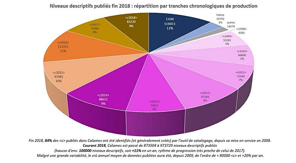 Origines des données Calames 2018
